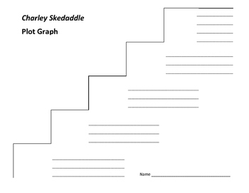 Charley Skedaddle Plot Graph - Patricia Beatty