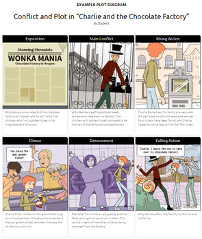 Charlie and The Chocolate Factory Activities: Character Map, Imagery, Conflict