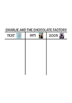Charlie and The Chocolate Factory Book and Movie Comparison