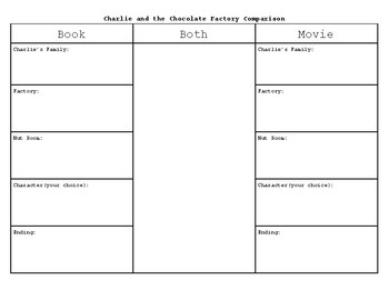 Charlie and the Chocolate Factory Movie/Book Comparison