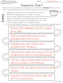 Charlie and the Chocolate Factory Novel Study