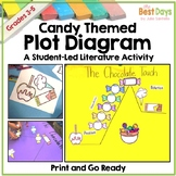 Plot Diagram Activity:Charlie and the Chocolate Factory (Any Candy Book)Summary