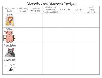 Charlotte's Web Character Analysis