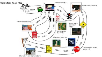 Charlotte's Web Journey Map