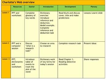 Charlotte's Web PowerPoint Teaching Resource (free)