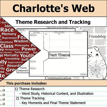 Charlotte's Web - Theme Tracking Notes -  Etymology & Context Research