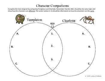 Charlotte's Web Character Comparisons