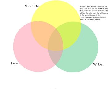 Charlotte's Web Comprehension Skills