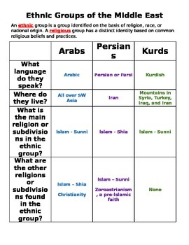 Chart - Ethnic Groups in the Middle East