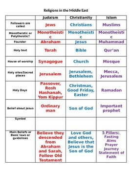 comparing jews and christians essay Disclaimer: free essays on history: jewish posted on this site were donated by anonymous users and are provided for informational use only the free history: jewish research paper (christianity, judaism, and islam essay) presented on this page should not be viewed as a sample of our on-line writing service.