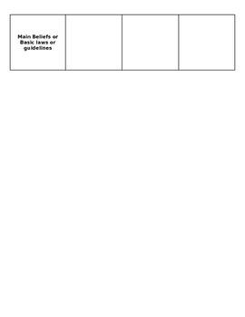 ChartGraphic Organizer Three Major Religions By HannahStewart - 3 major religions