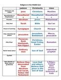 Chart/Graphic Organizer - Three Major Religions