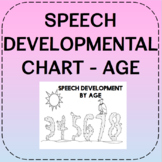 Chart - Speech Development by Age