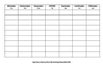 Chart and Mnemonic to help with Metric Conversions