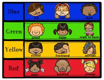 Chart for Zones of Regulation