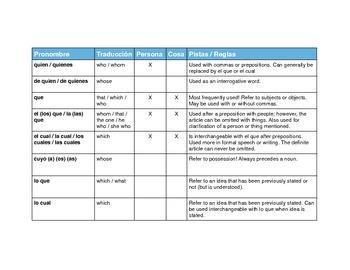 Chart for relative pronouns