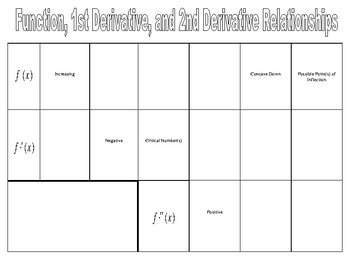 Chart of Function / Derivative Relationships