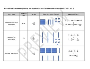 Chart of Place Value with fractions and decimals