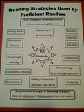 Chart of Reading Strategies Used By Proficient Readers