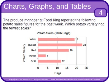 Charts, Graphs, and Tables