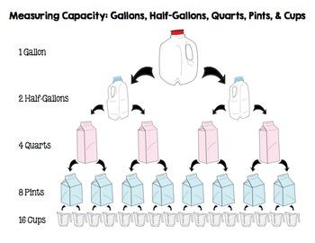 Measuring Capacity: Charts, Worksheets, and Clipart