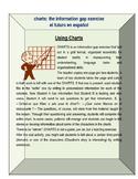 Charts info gap future tense SPANISH
