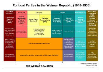 Cheat Sheet: Political Parties of the Weimar Republic