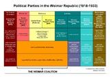 Cheat Sheet: Political Parties of the Weimar Republic
