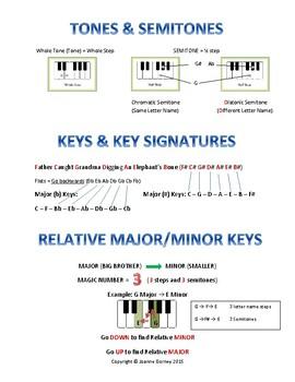 Cheat Sheet - Tones/Semitones, Key Signatures & Relative Major/Minors