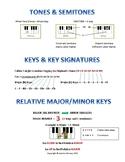 Cheat Sheet - Tones/Semitones, Key Signatures & Relative M