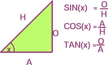 Cheat Sheet of SOH, CAH, TOA in Trigonometry