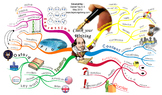 Check Your Writing --- Creative Visual Map