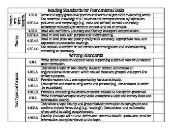 Checklist Common Core Standards for ELA