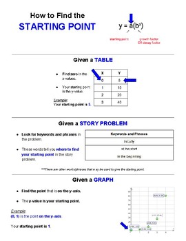Checklist - How to find the Starting Point