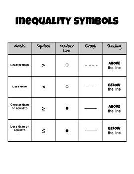Checklist - Inequality Symbol Matrix