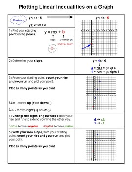 Checklist - Plotting Linear Inequalities on a Coordinate Grid