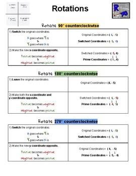 Checklist - Rotations