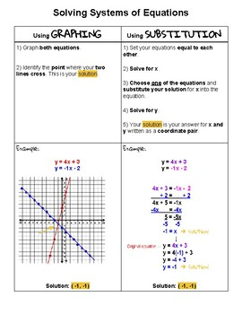 Checklist - Solving Systems of Equations using Graphing & Substitution