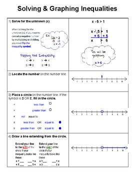 Checklist - Solving and Graphing Inequalities