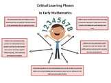 Checklist for Critical Phases of Early Literacy