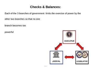 Checks & Balances power point (CE.6b)