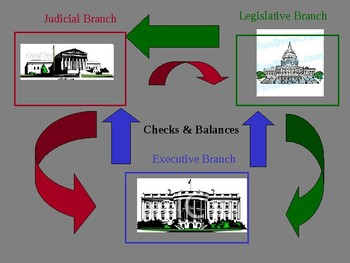 Checks and Balances, 3 Branches of Government Student Handout for PPT