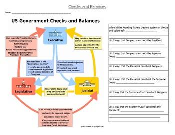 Checks and Balances Analysis