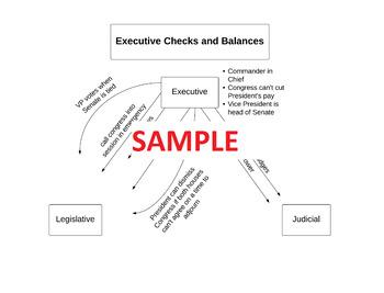 Checks and Balances Charts