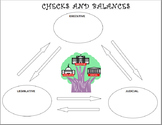 Checks and Balances Diagram Government Political Science (with answers)