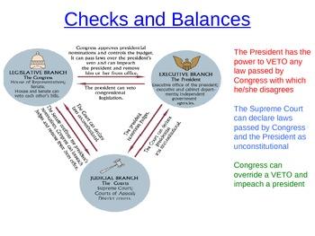 Checks and Balances Game