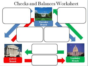 The Constitution - Checks and Balances - Interactive Powerpoint and Worksheet