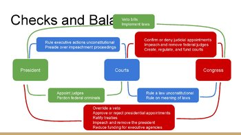 Checks and Balances PowerPoint, Guided Notes, and Completed Notes