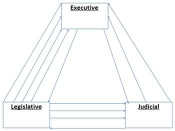Checks and Balances - power by power