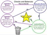 Checks and Balances to Make a Law